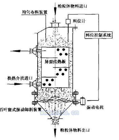 粉粒体冷却器