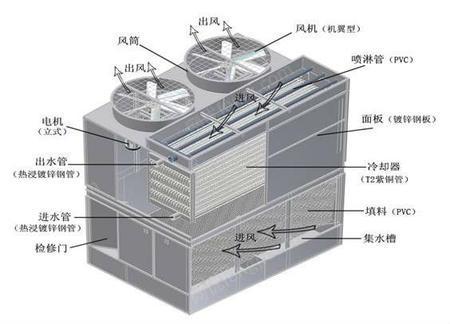 出售复合流闭式冷却塔