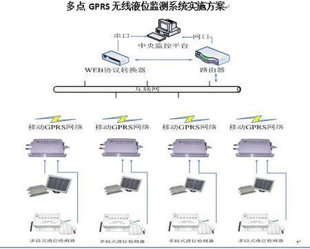 出售多點gprs無線液位監測器系統 液位控制器 液位檢測器