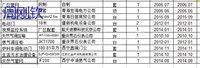 青海工厂倒闭整厂管网物资处理