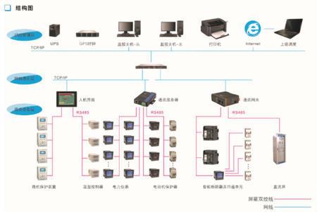 扬州康德KANDE-2000电力监控系统