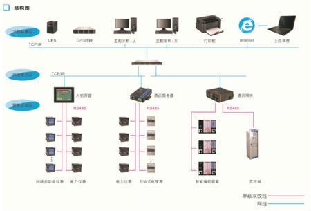 扬州康德KANDE-3000电能管理系统